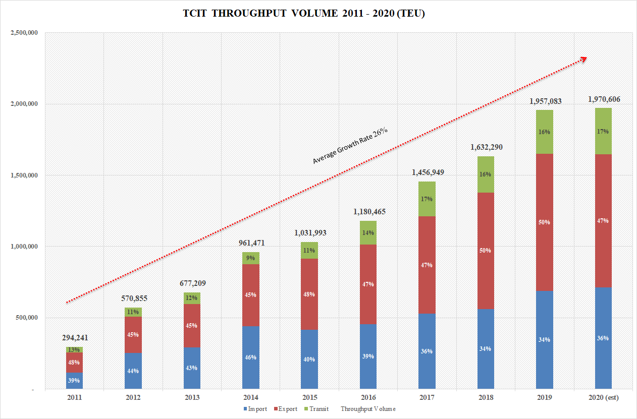 TCIT THROUGHPUT
